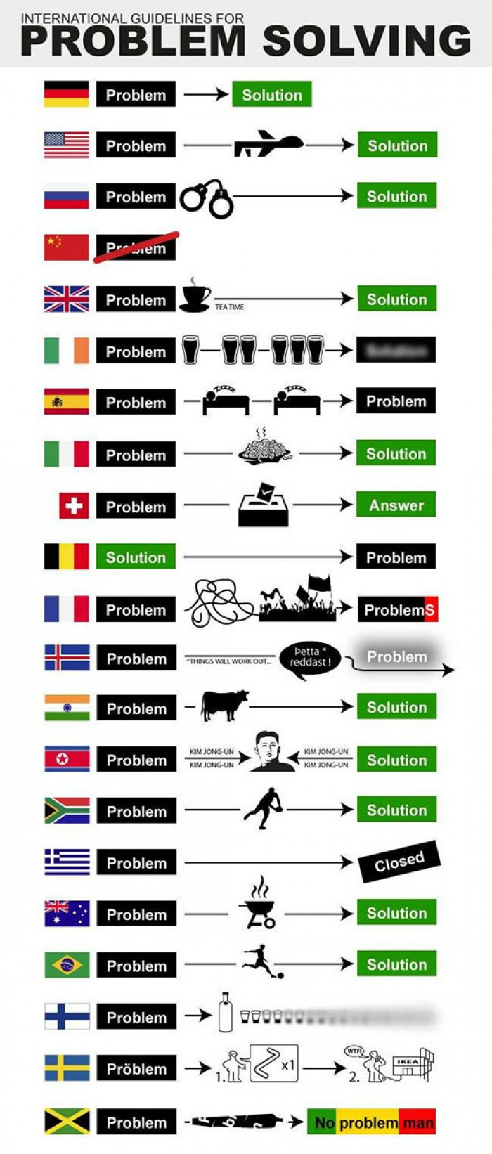 Different Countries' Problem Solving