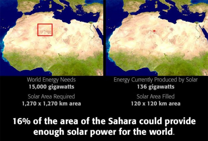 How much solar energy would it take to power the entire world?