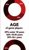 People of all ages play video games.